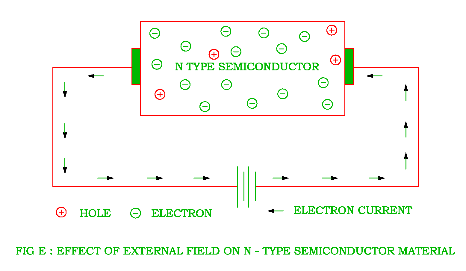 Intrinsic semiconductor and extrinsic semiconductor electrical effect of external field on n type semiconductor pooptronica Images