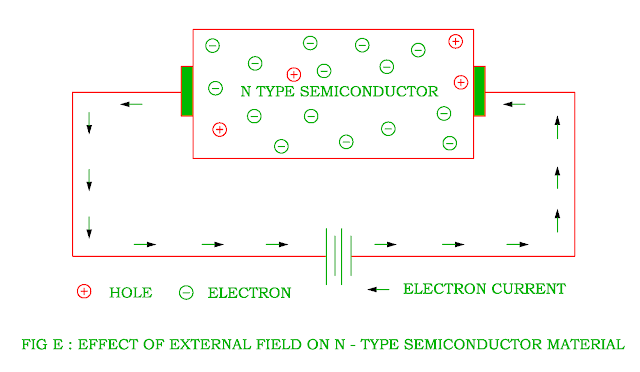effect-of-external-field-on-n-type-semiconductor.png
