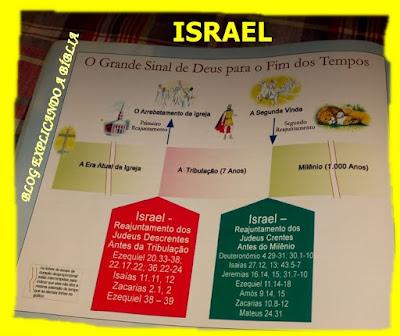 Israel no fim dos tempos