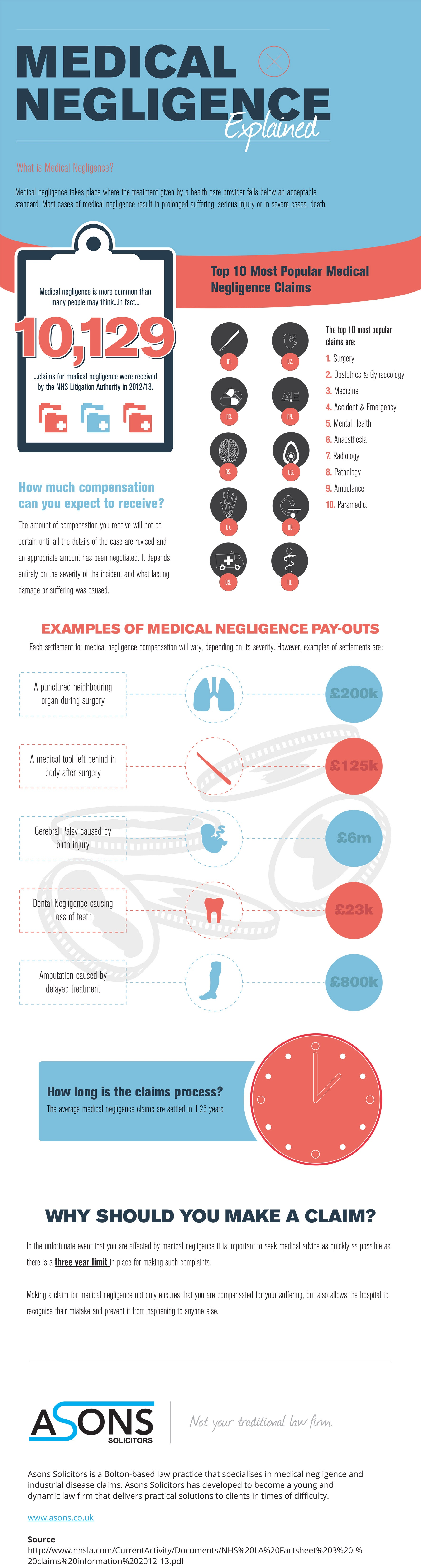 Medical Negligence Explained #Infographic