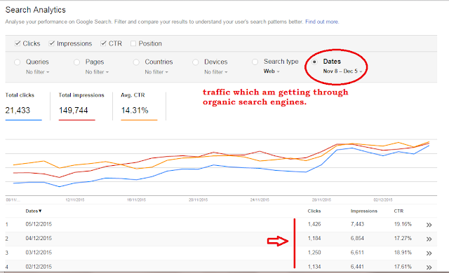 organic traffic stats of tips2secure