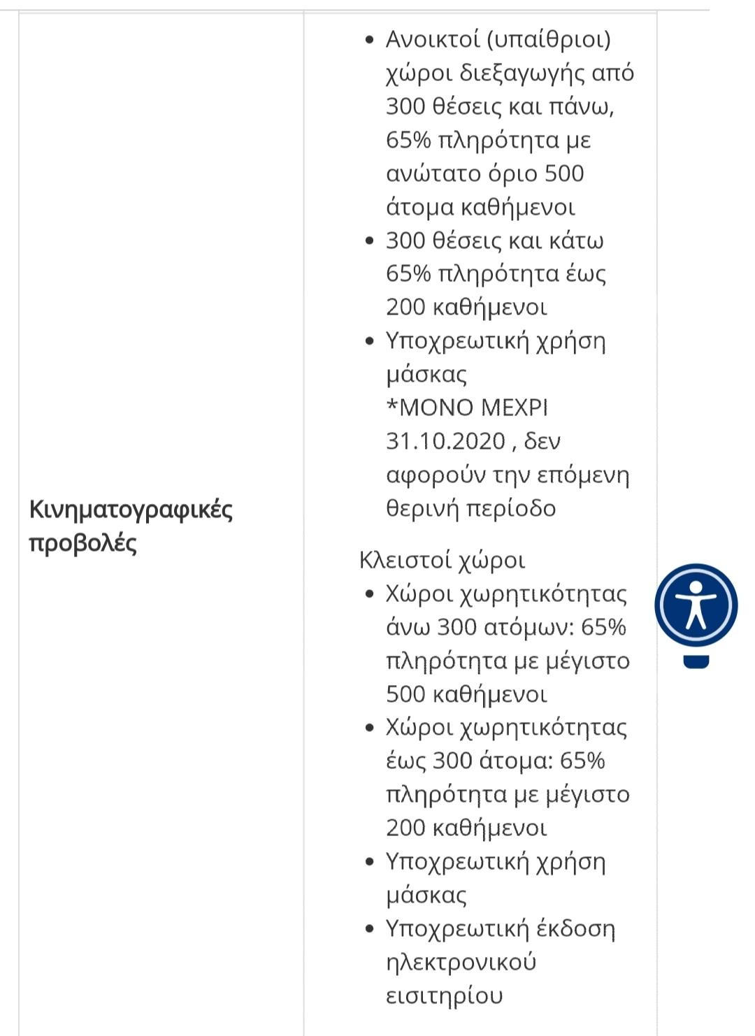 Κορονοϊός: Στο πιο χαμηλό επίπεδο μέτρων η Ξάνθη