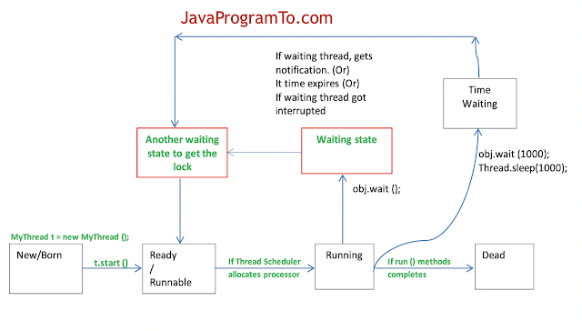 Java Thread States - Thread Life Cycle Flow