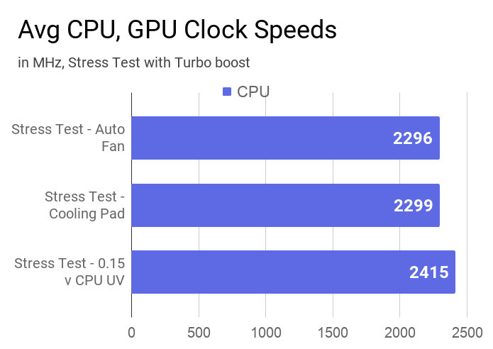 Average CPU clock speeds of this laptop measured during stress test at an auto fan, cooling pad, and with 0.15v CPU UV.
