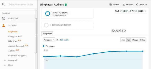 Melihat Ringkasan Jumlah Kunjungan Website Menggunakan Google Analytics