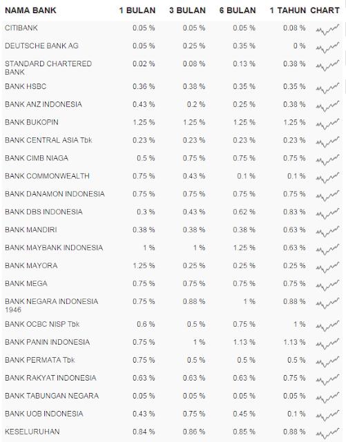 Daftar Bank Dengan Bunga Deposito Tinggi