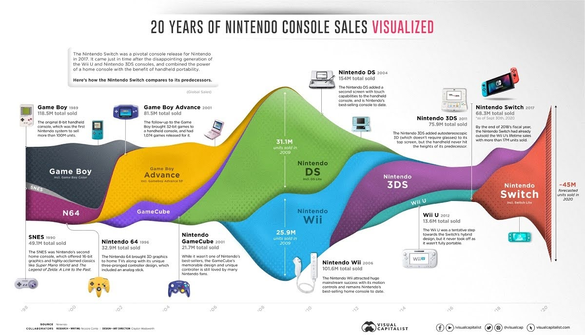 switch-to-success-20-years-of-nintendo-console-sales-infographic