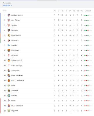 clasificación-tercera-jornada-liga-2019