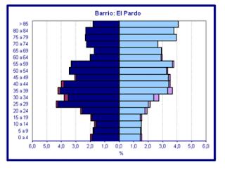 grafico de piramide de población