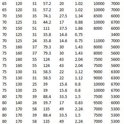 SKF 1315 K, SKF 2315, SKF 2315 K, SKF 2215 EKTN9, SKF 2215 ETN9, SKF 1215, SKF 1215 K, SKF 1316, SKF 1216 K