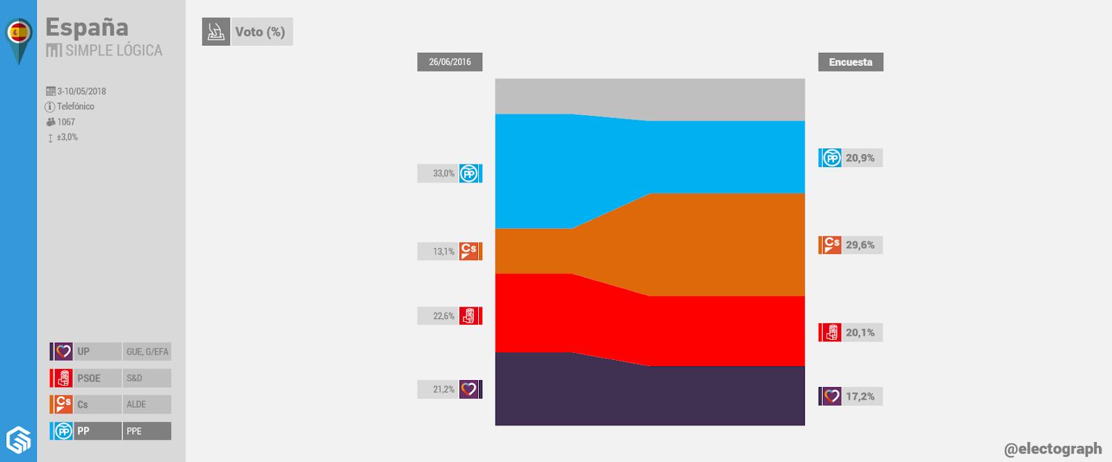Gráfico de la encuesta para elecciones generales en España realizada por Simple Lógica en mayo de 2018