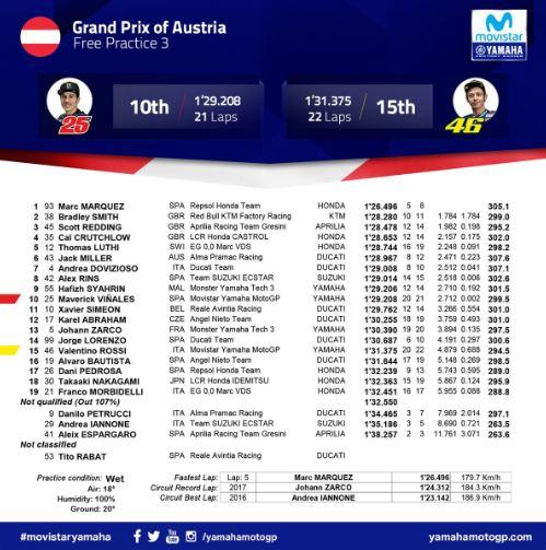 Hasil FP3 MotoGP Austria 2018