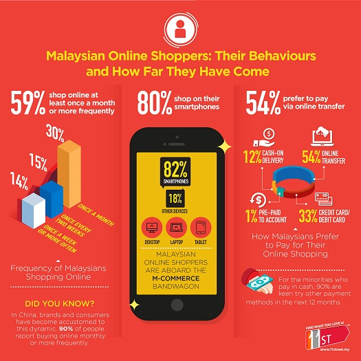 Malaysian Online Shoppers Behaviours