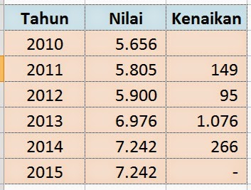 Tunjangan Beras PNS TNI dan Polri