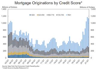 Mortgage Originations by Credit Score