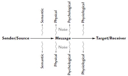 contoh model komunikasi shannon Ada banyak model model komunikasi, dari beberapa model komunikasi tiga yang dibahas yaitu: 1 shannon & weaver 2 stimulus respons 3 newcomb diretor dan edi.