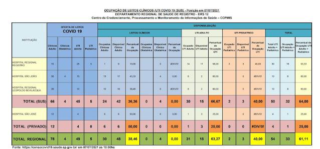 66,67% da taxa de ocupação dos leitos de UTI do SUS (15 vagas)  e 25%  particular (03 vagas) dos Hospitais do Vale do Ribeira (07/07)
