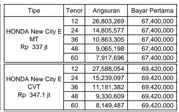 HARGA TERBARU ALL NEW CITY, ES, MANUAL, MATICK, PROMO AKHIR TAHUN 2019