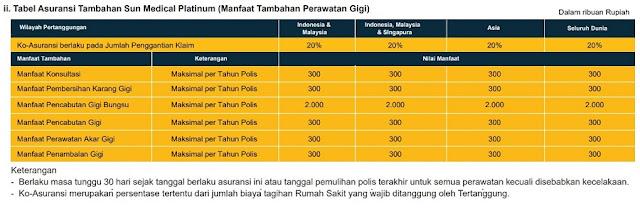 Tabel Asuransi Tambahan Sun Medical Platinum (Manfaat Tambahan Perawatan Gigi)