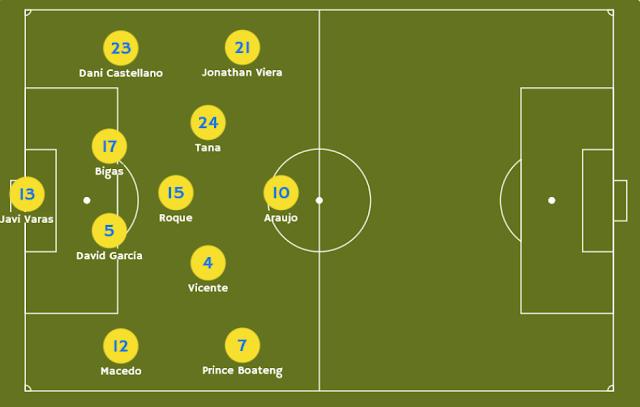 Probable alineación de UD Las Palmas en Villarreal