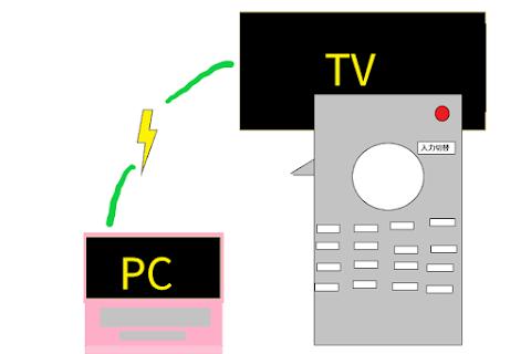 パソコンとテレビをつなぐ方法