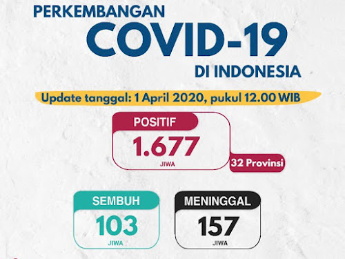 korban covd-19 Indonesia 1 April 2020