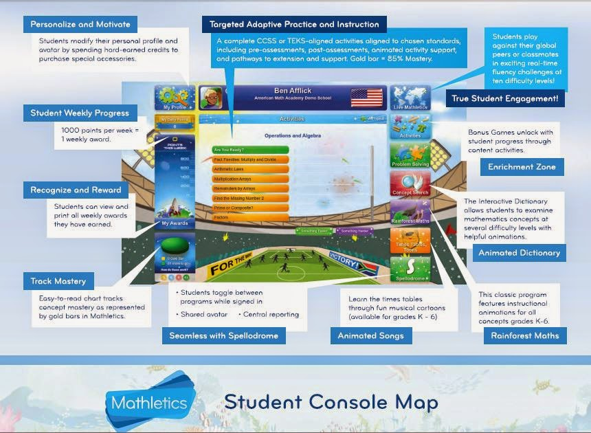 Insane In the Mombrain: Mathletics ~ A 3P Learning Review