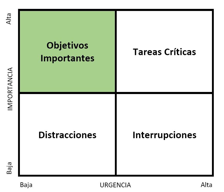 Cómo gestionar las tareas con la Matriz Importante/Urgente - Le ...