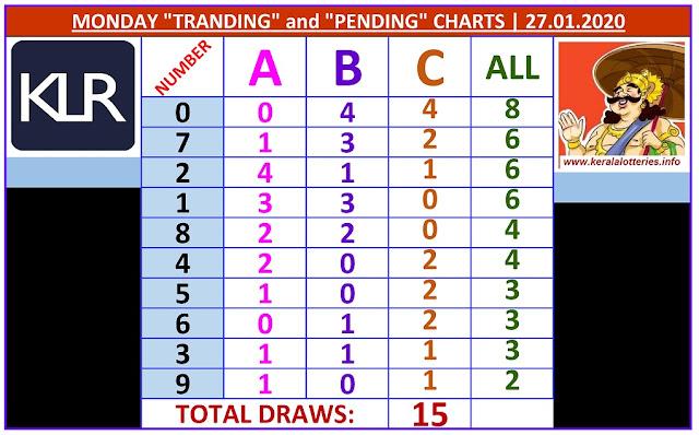 Kerala Lottery Result Winning Numbers ABC Chart Monday 15 Draws on 27.01.2020