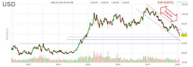 Gráfico Técnico Índice Dólar