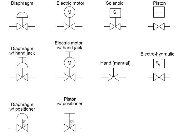 common p amp id symbols used in developing instrumentation piping and instrumentation diagram meaning piping and instrumentation diagram nomenclature