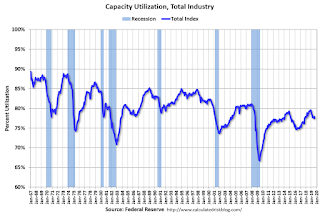 Industrial Production Increased in August