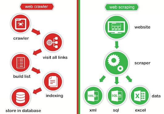 Sự khác nhau giữa Web Crawl và Web Scraping
