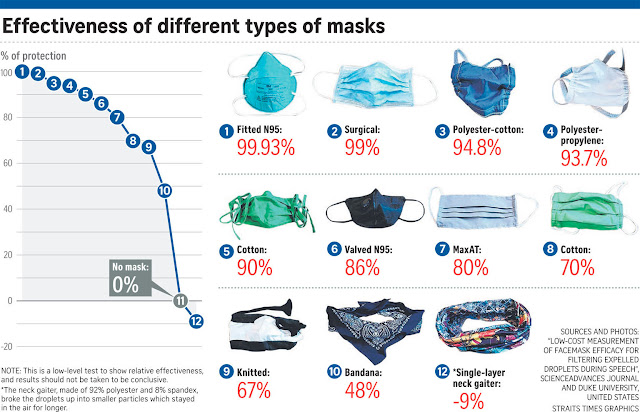N95 mask vs SURGICAL mask vs CLOTH mask vs Valve Mask - ALL EXPLAINED !!!!!