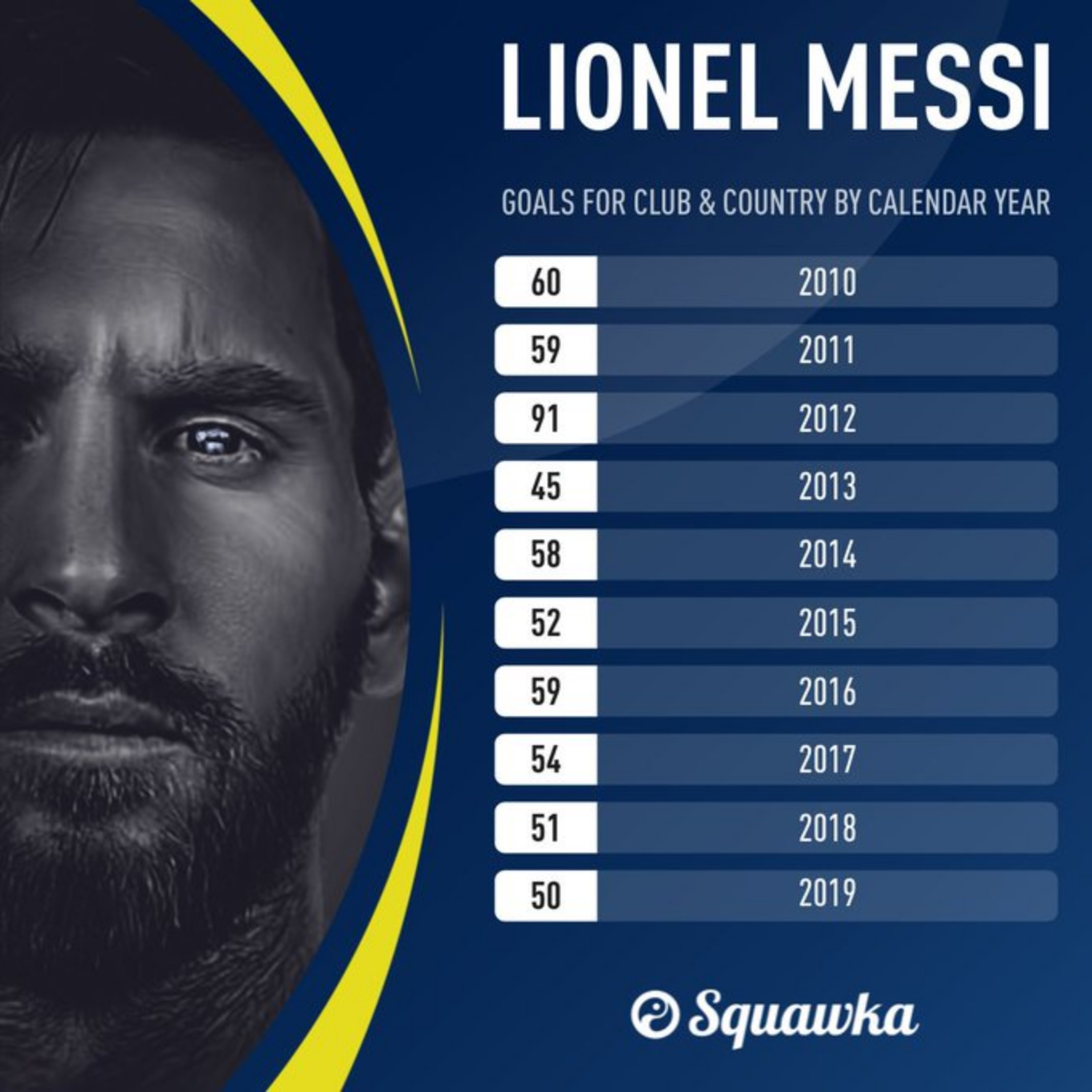 Messi finishes 2010s with 50+ goals in 9 out of 10 yrs, for a grand total of 579
