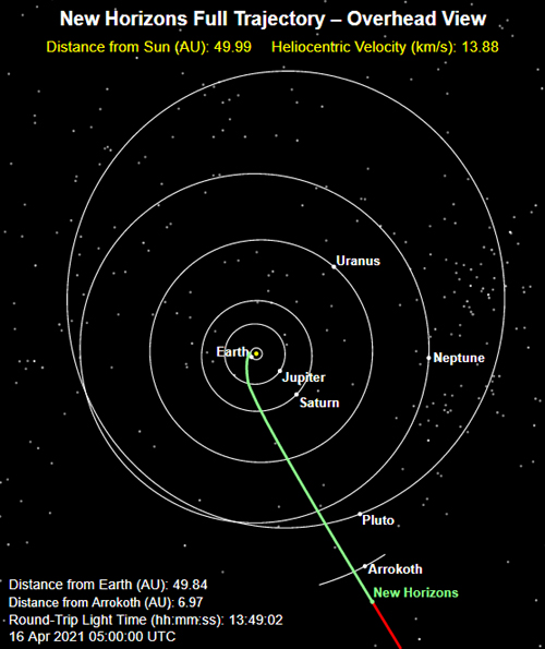 The green line marks the path traveled by the New Horizons spacecraft as of 10:00 PM, Pacific Daylight Time, on April 15, 2021. It is 4.6 billion miles, or 49.8 Astronomical Units, from Earth.