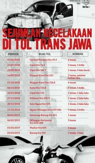 Daftar Kejadian Kecelakaan di ruas Tol Trans Jawa