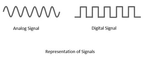 Perbedaan system analog digital dari jaringan