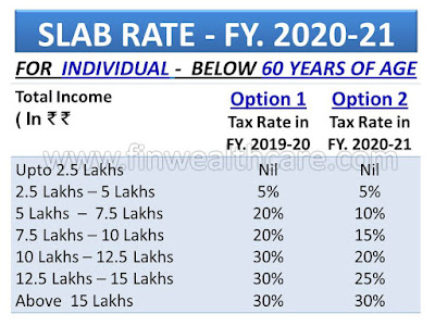 New Income Tax Slab 2020-21 India vs old for Individuals, Senior Citizens