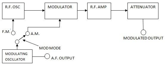 Am Fm Signal Generator Block Diagram And Working Electronics And Communication Study Materials