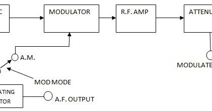 Fm Block Diagram - Wiring Diagrams Schema