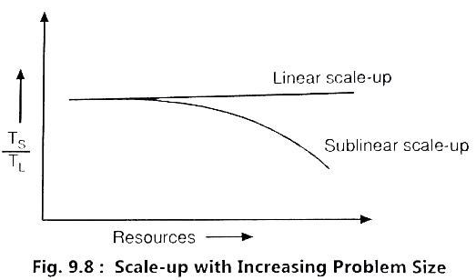 scale up with increasing Problem Size