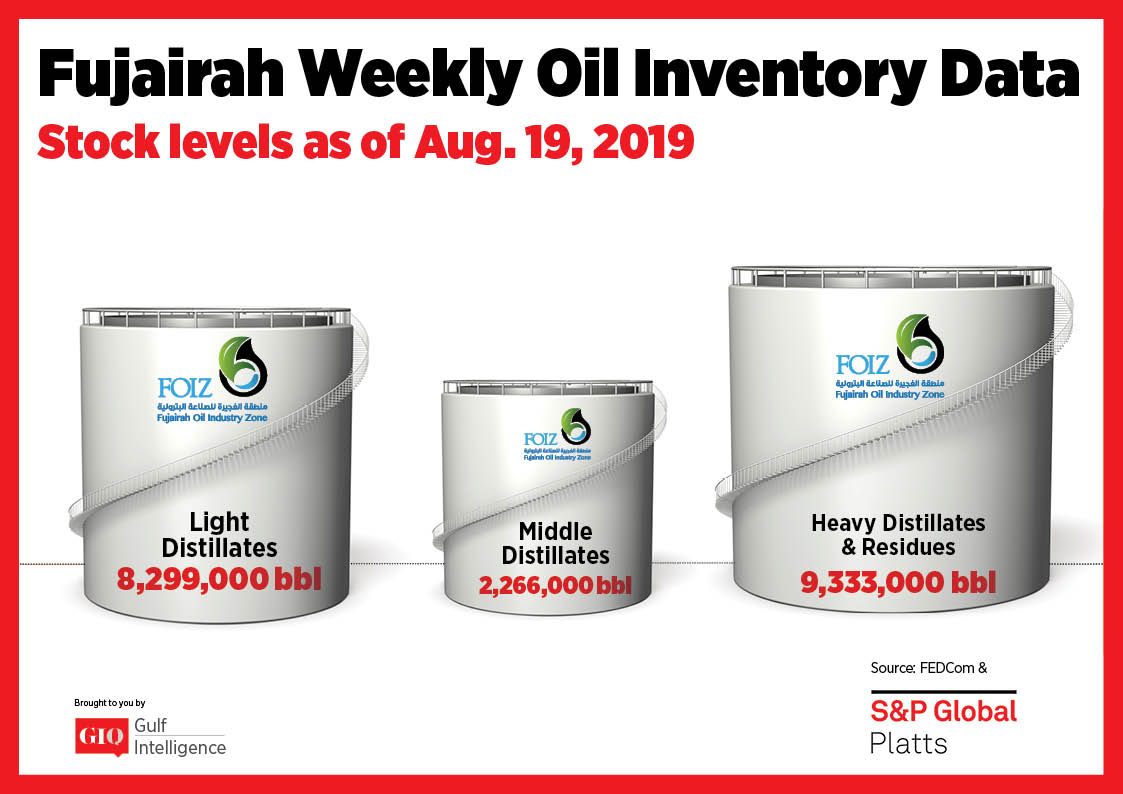 Fujairah Weekly Oil Inventory Data Stocks Level as of August 19, 2019