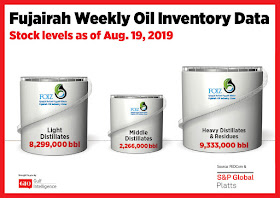 Chart Attribute: Fujairah Weekly Oil Inventory Data (as of Aug 19, 2019) / Source: The Gulf Intelligence