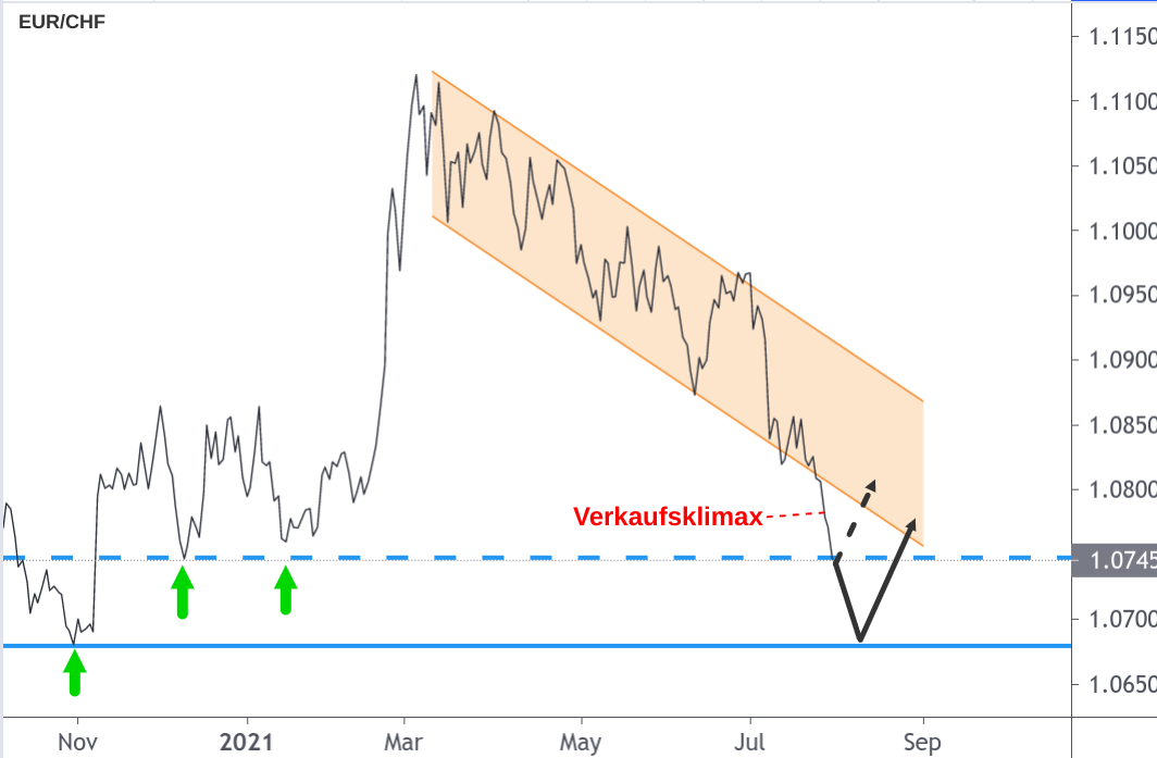 EUR/CHF-Kurs grafisch dargestellt im Verkaufsklimax