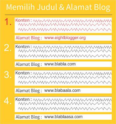Cara Memilih Judul dan Alamat Blog (SEO)