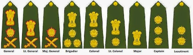 Indian Army Officers Ranks, Salary and Pay scales