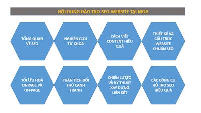 Tổng quan về Khóa học SEO copywriting tại Đà Nẵng
