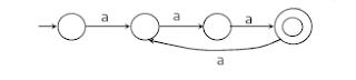 automata-mcqs-Formal-language-automation-mcqs