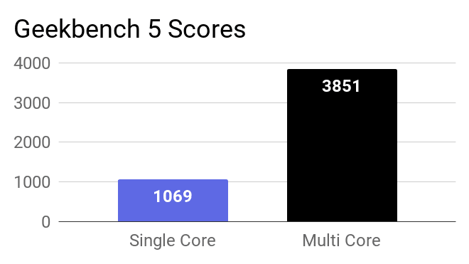 A chart on the Geekbench 5 Single and Multi core score of this laptop.